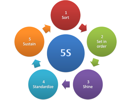 5S Lean Organization Methodology